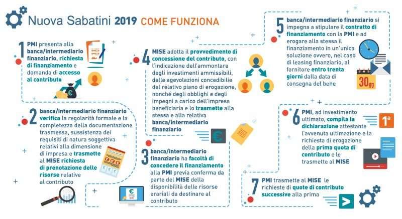 infografica-NUOVA-SABATINI-lolli-group